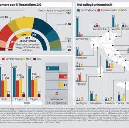 Sondaggi: Centro-Destra travolgente, M5S vince in Sardegna